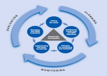 Results-Based Management for Nonprofit Organizations: From Strategy to Workplans